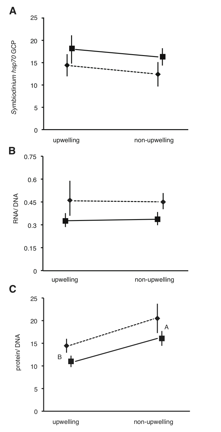 Mayfield et al. JEB Fig. 3.png