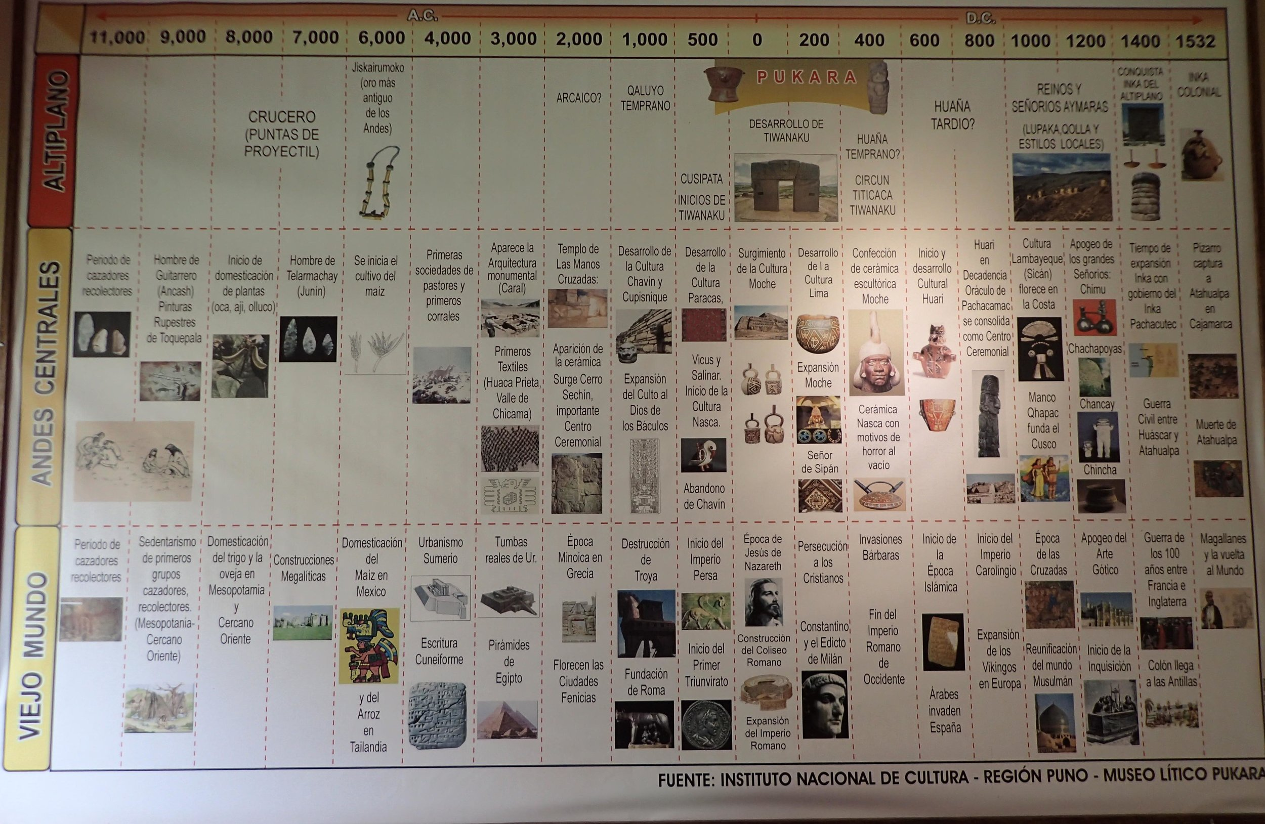 history of Peruvian cultures.jpg