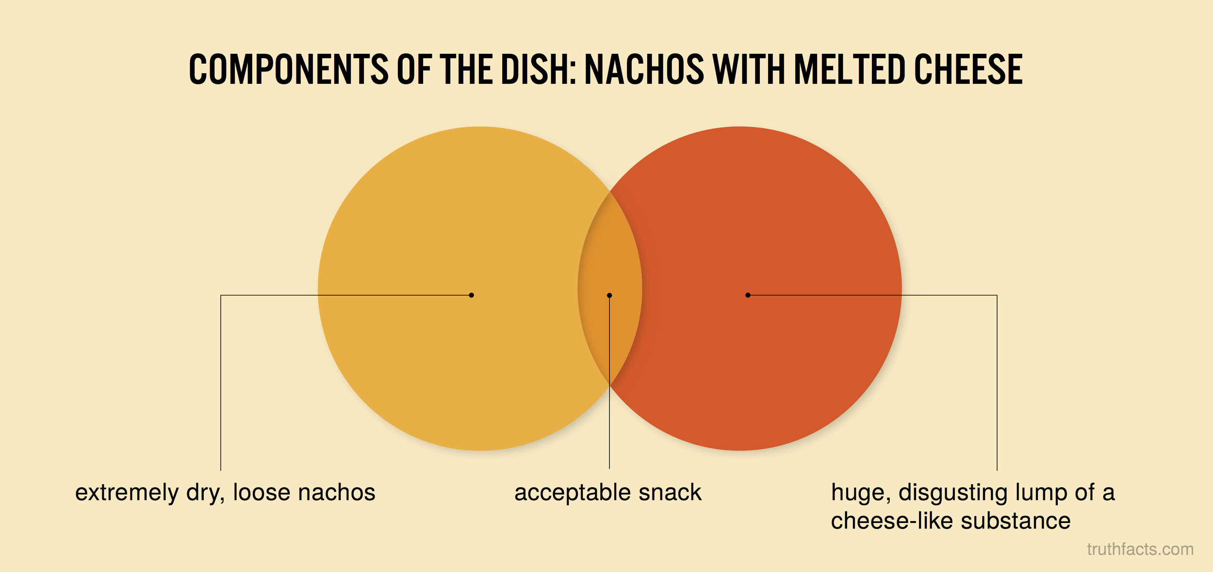Components of the dish: Nashos with melted cheese