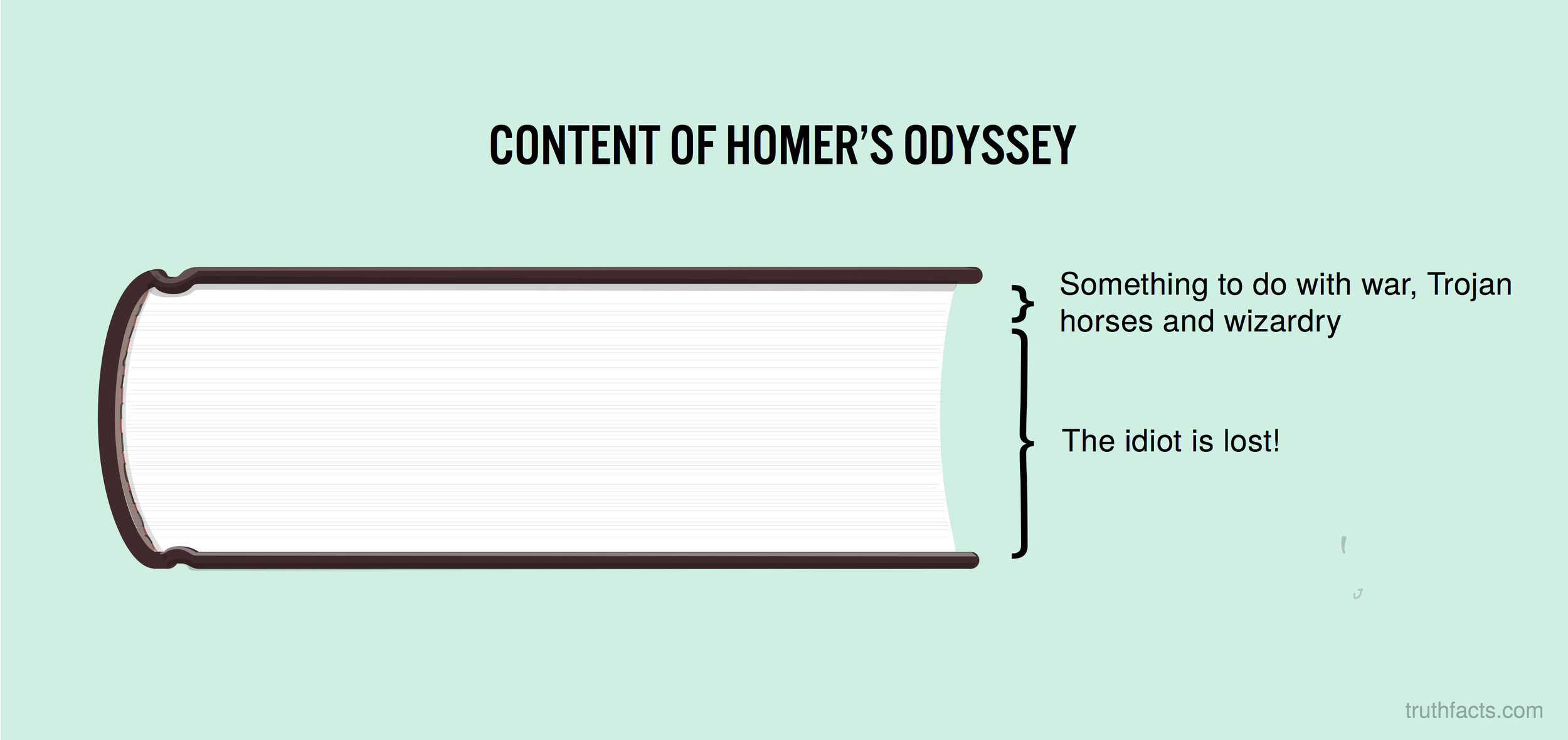 Content of Homer's Odyssey
