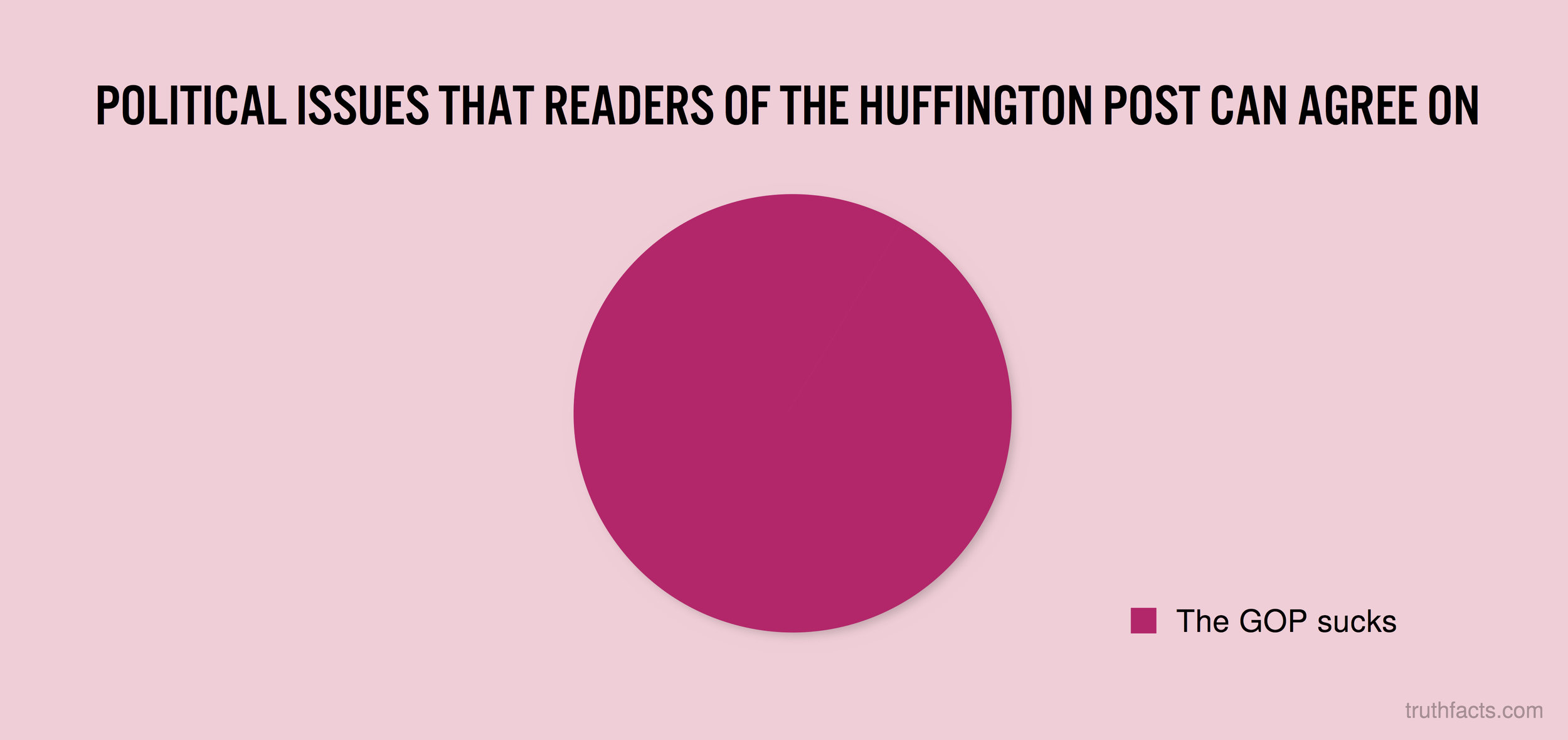 Political issues that readers of the huffington post can agree on