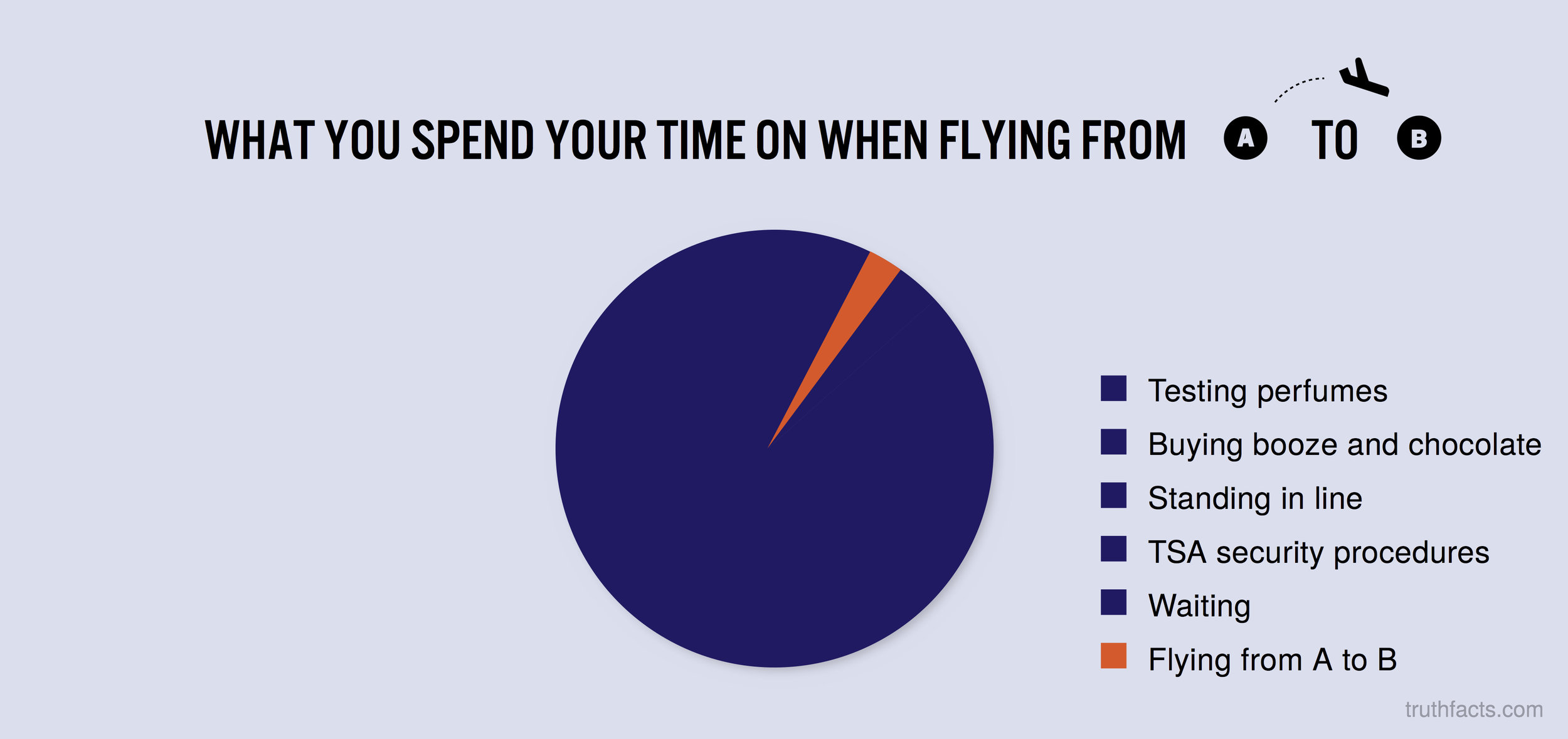 What you spend your time on when flying from a to b
