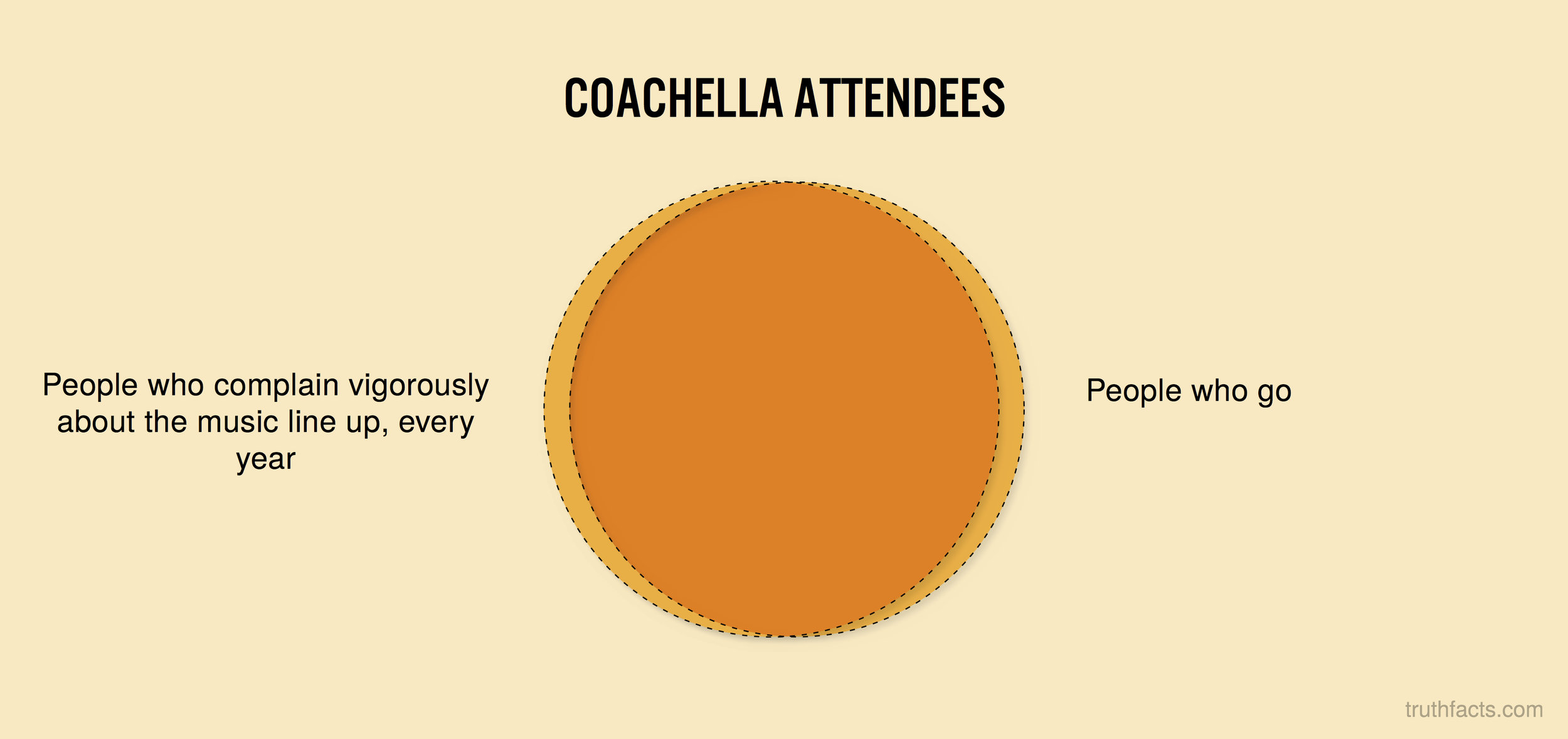 Coachella attendees