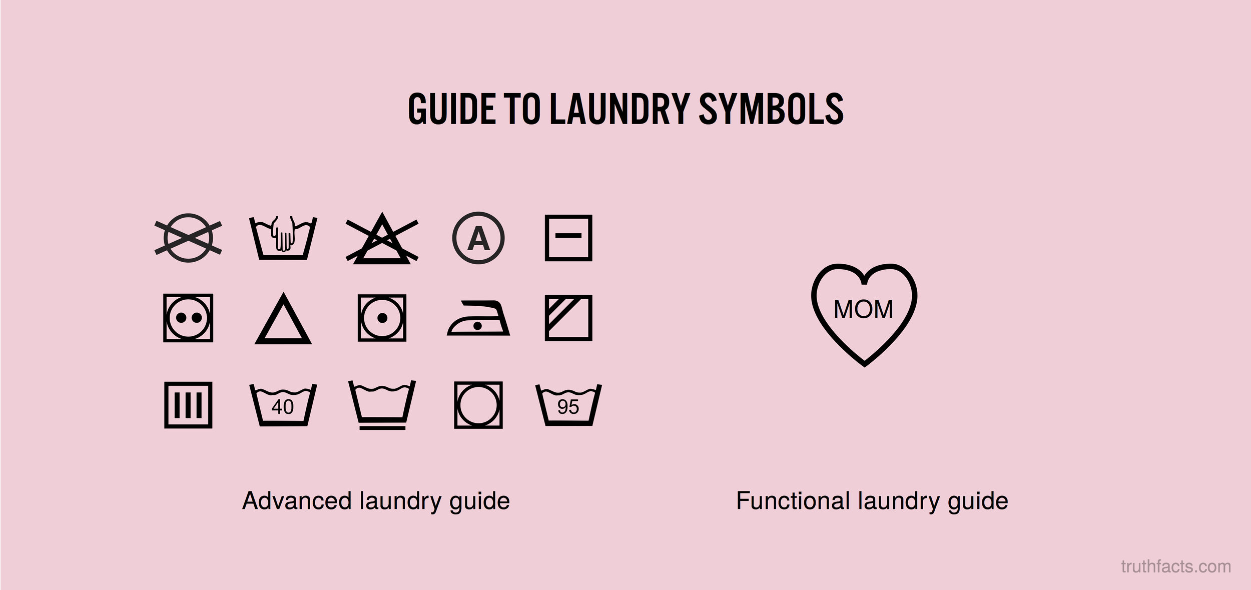 Guide to laundry symbols