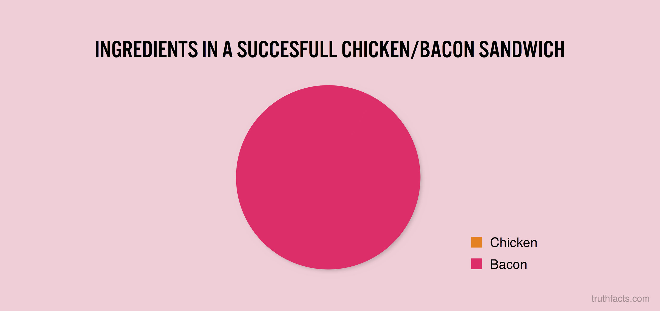 Ingredients in a succesfull chicken/bacon sandwich