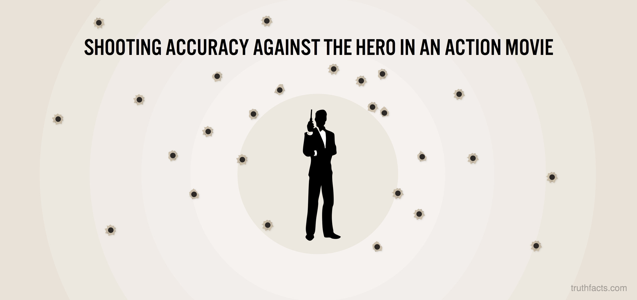 Shooting accuracy against the hero
