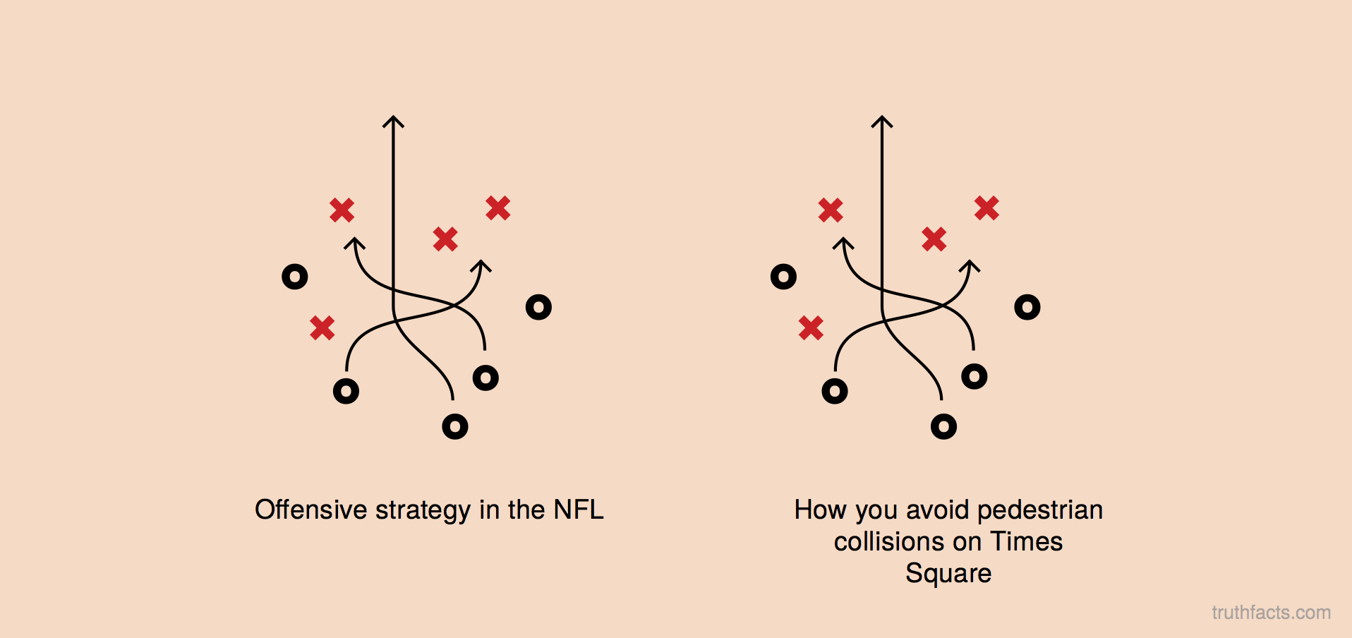 Offensive strategy in the NFL