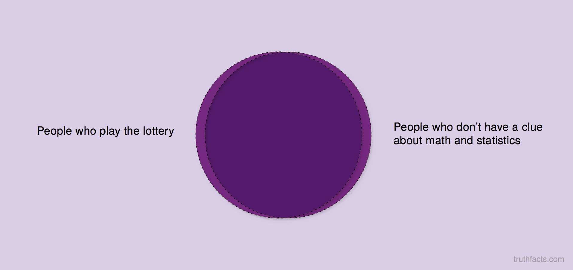 People who play the lottery
