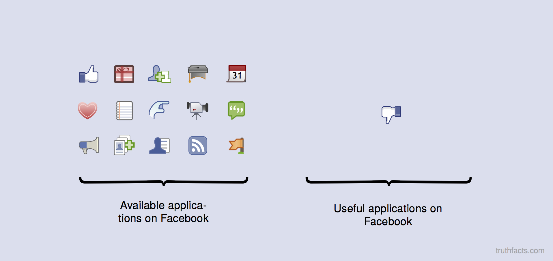 Applications on favebook