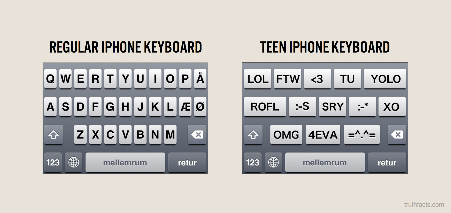 Regular keyboard vs. teen keyboard