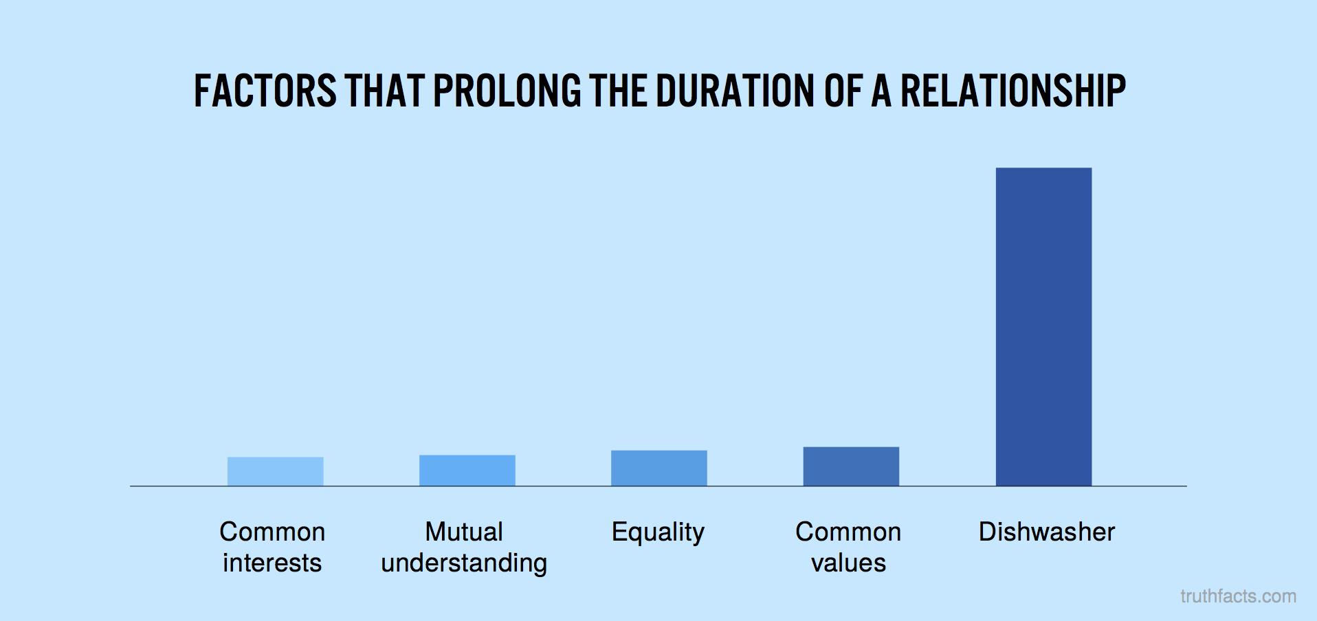 Factors that prolong the duration af a relationship
