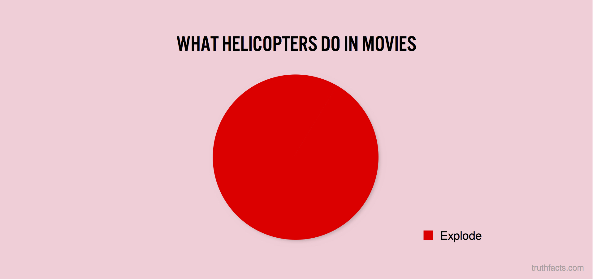 What helicopters do in movies
