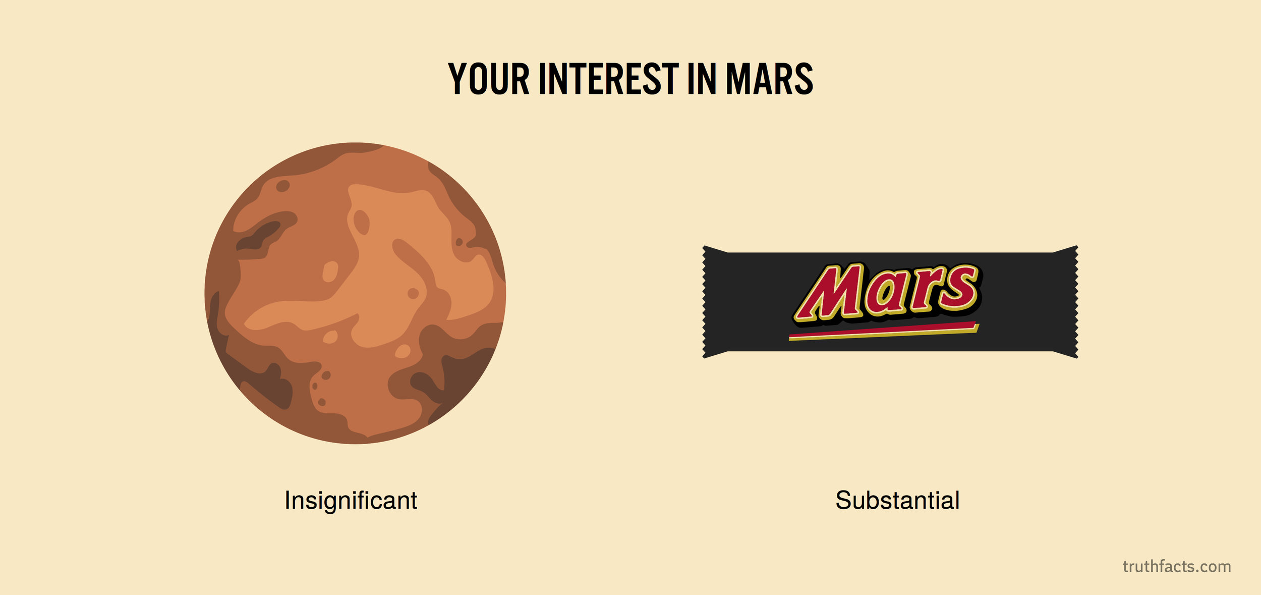 Your interest in mars