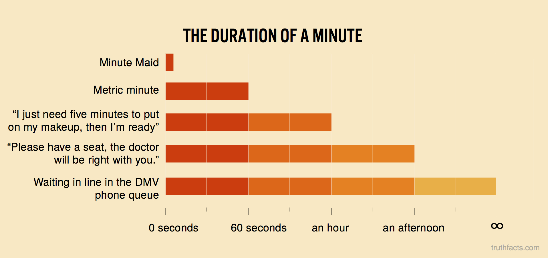 The duration of a minute