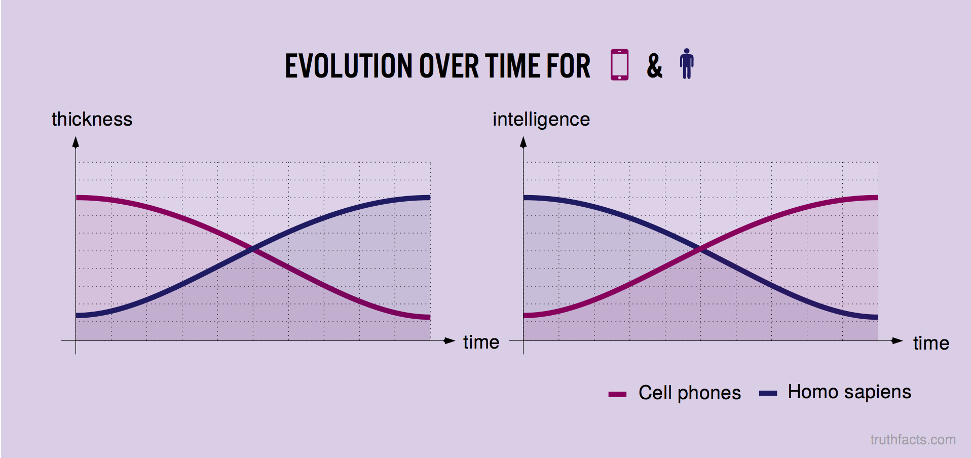 Evolution over time for phone and man