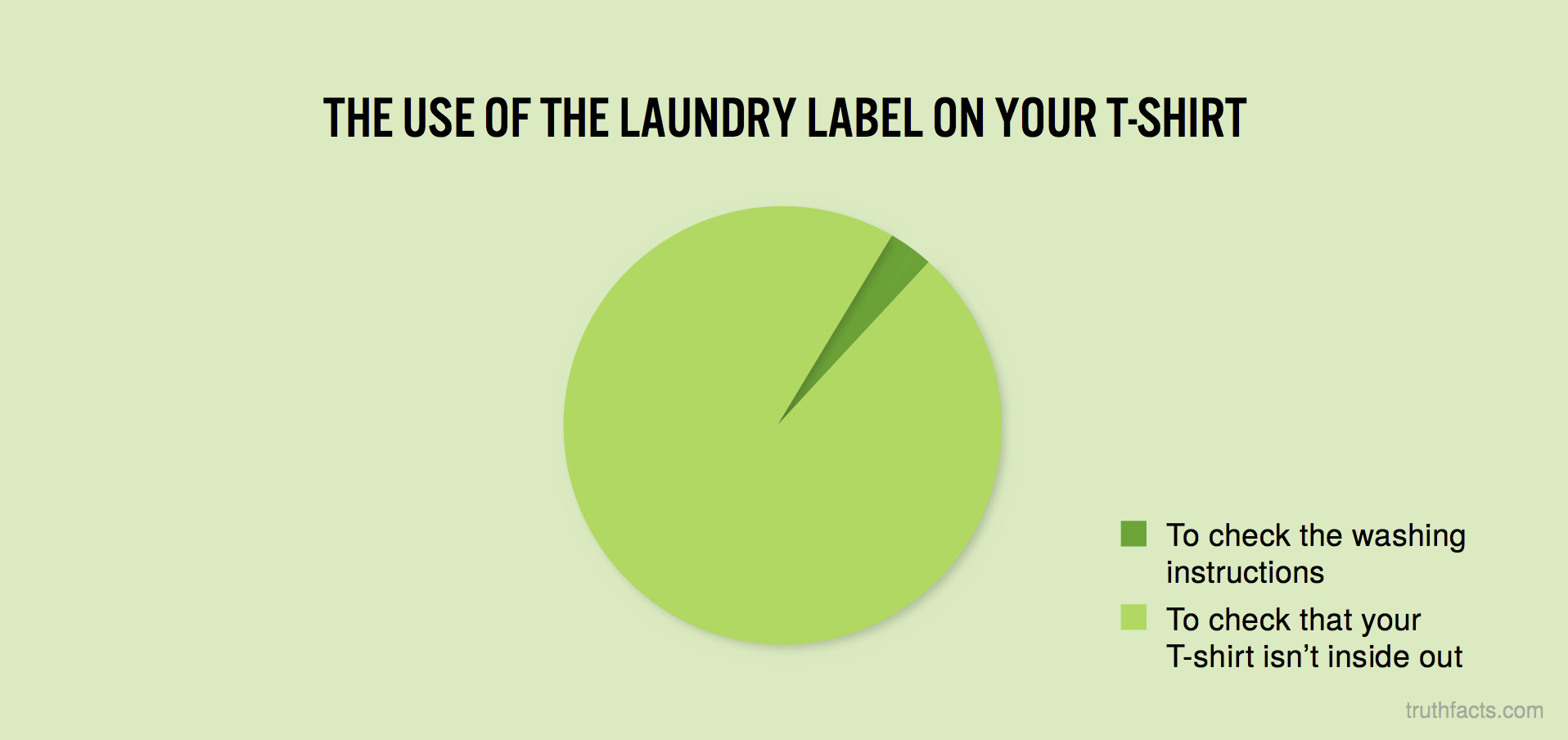 The use of the laundry label on your shirt
