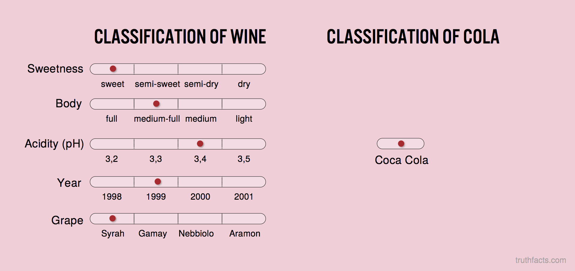 Classification of wine vs. cola