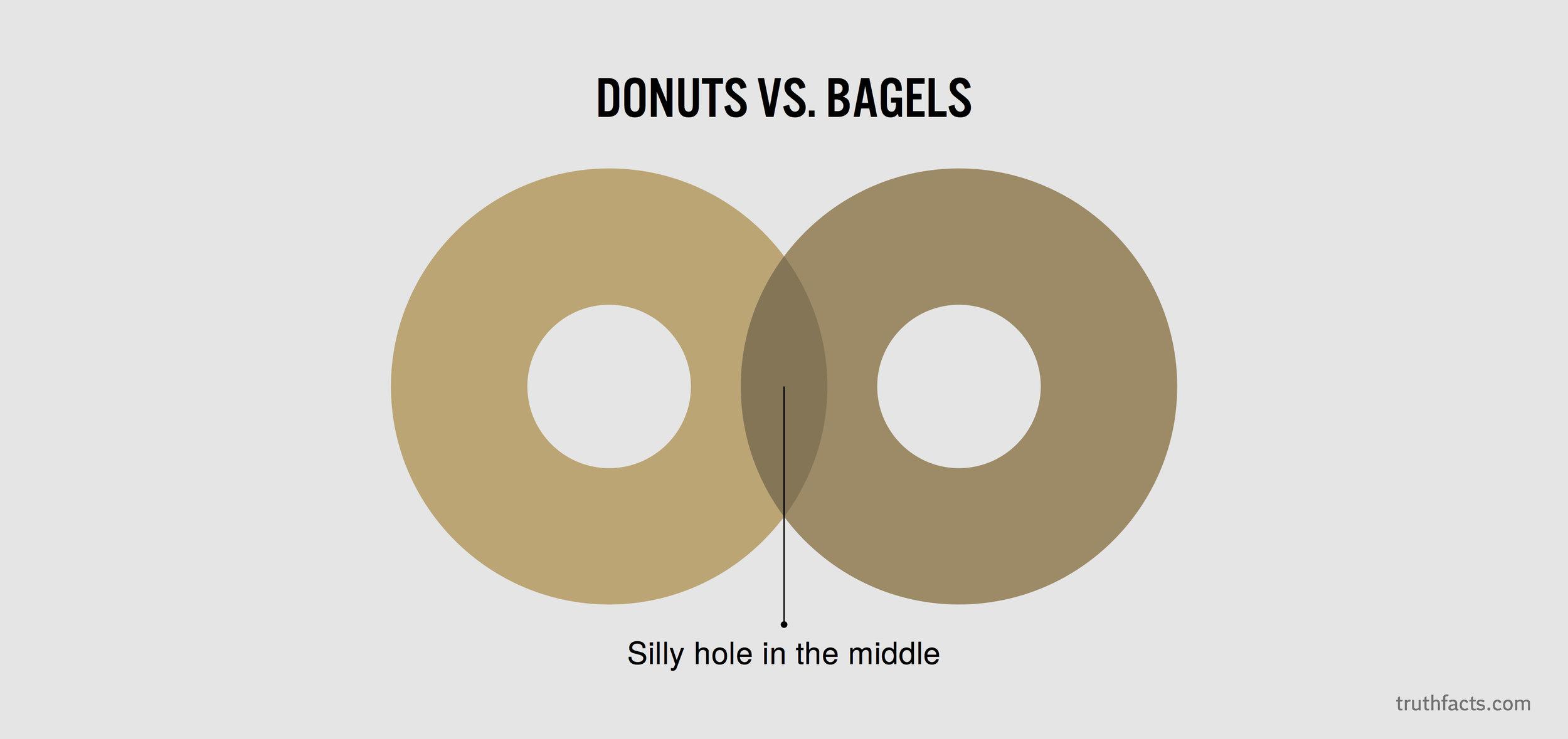 Donuts vs bagels