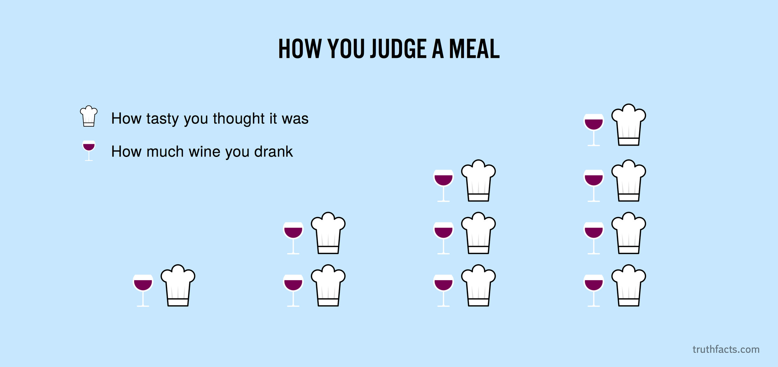 How you judge a meal