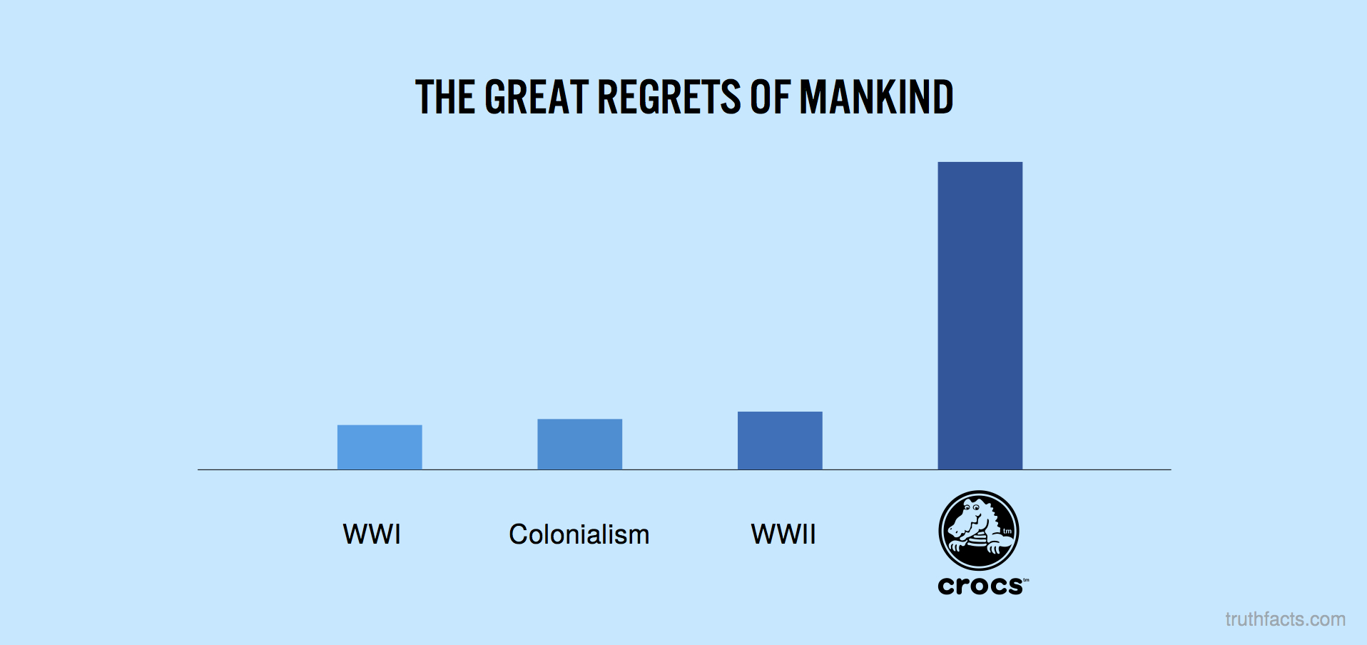 The great regrets of mankind