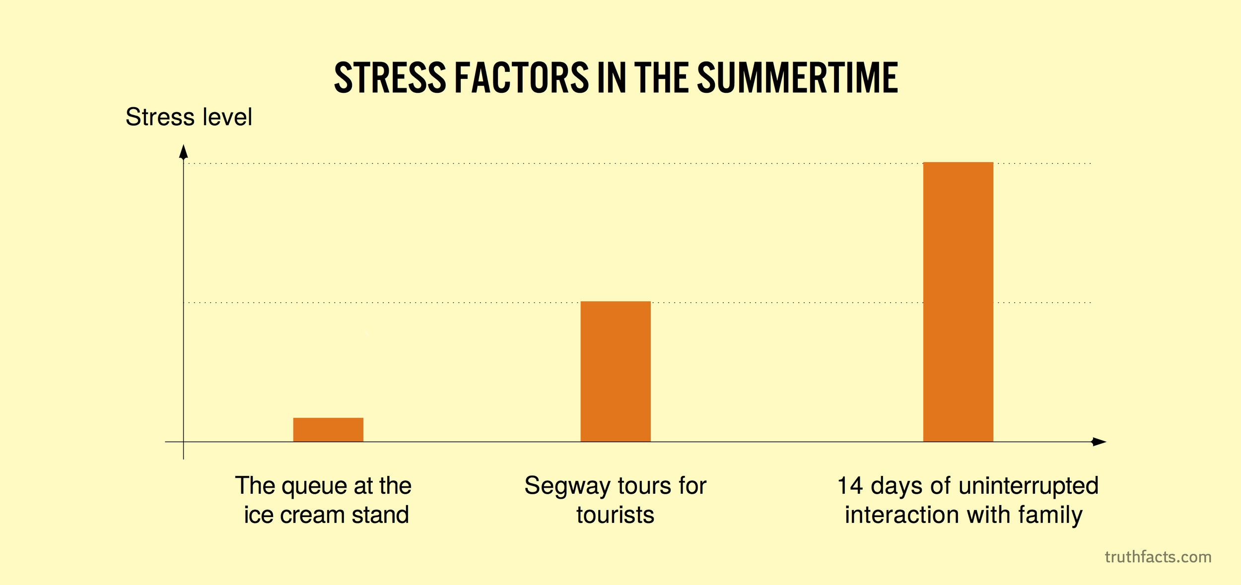 Stress factors in the summertime