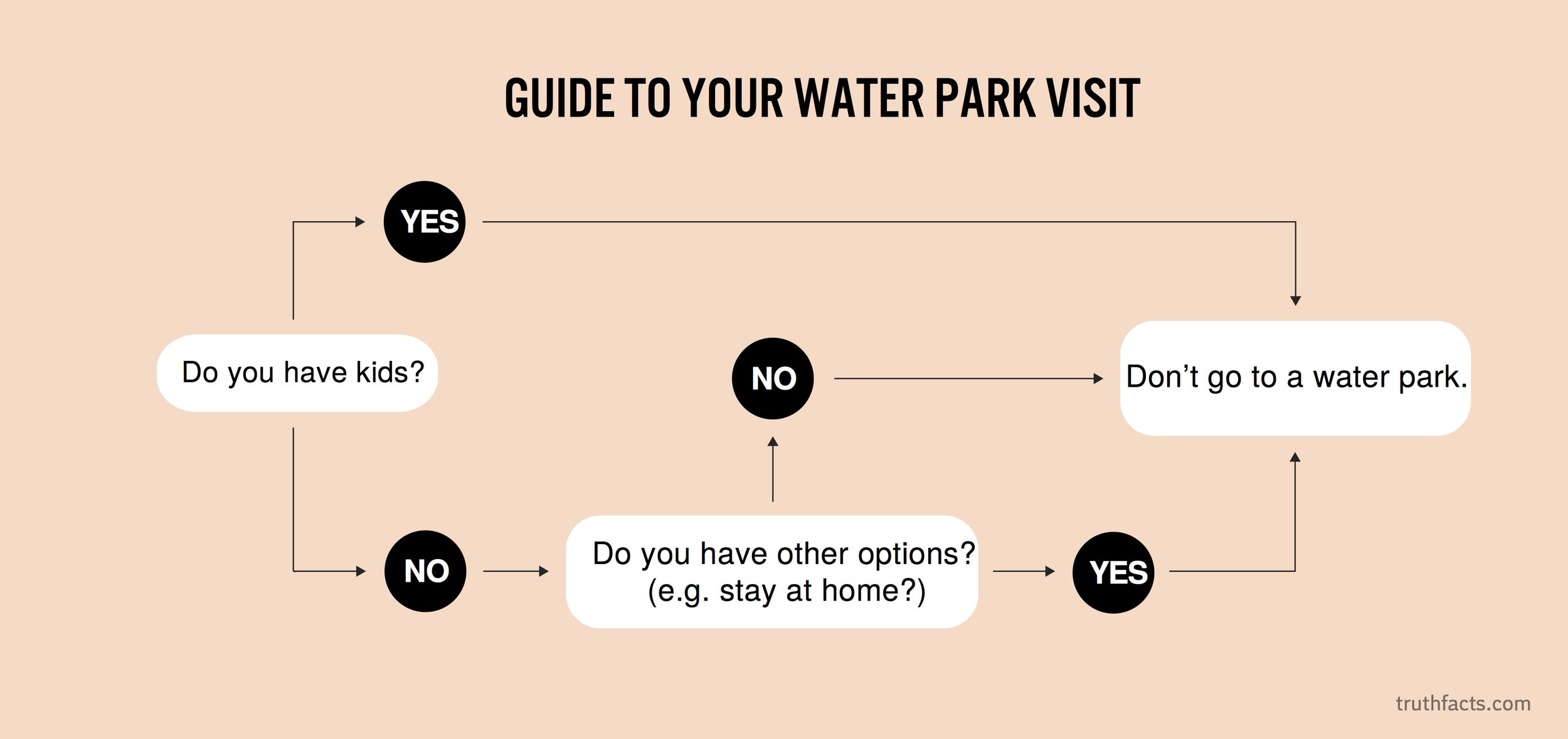 Guide to your water park visit