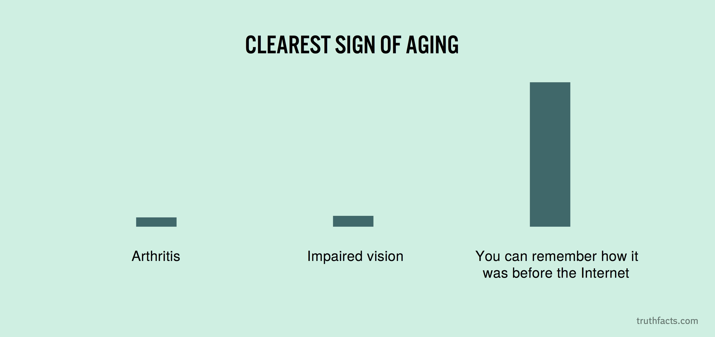 Clearest sign of ageing