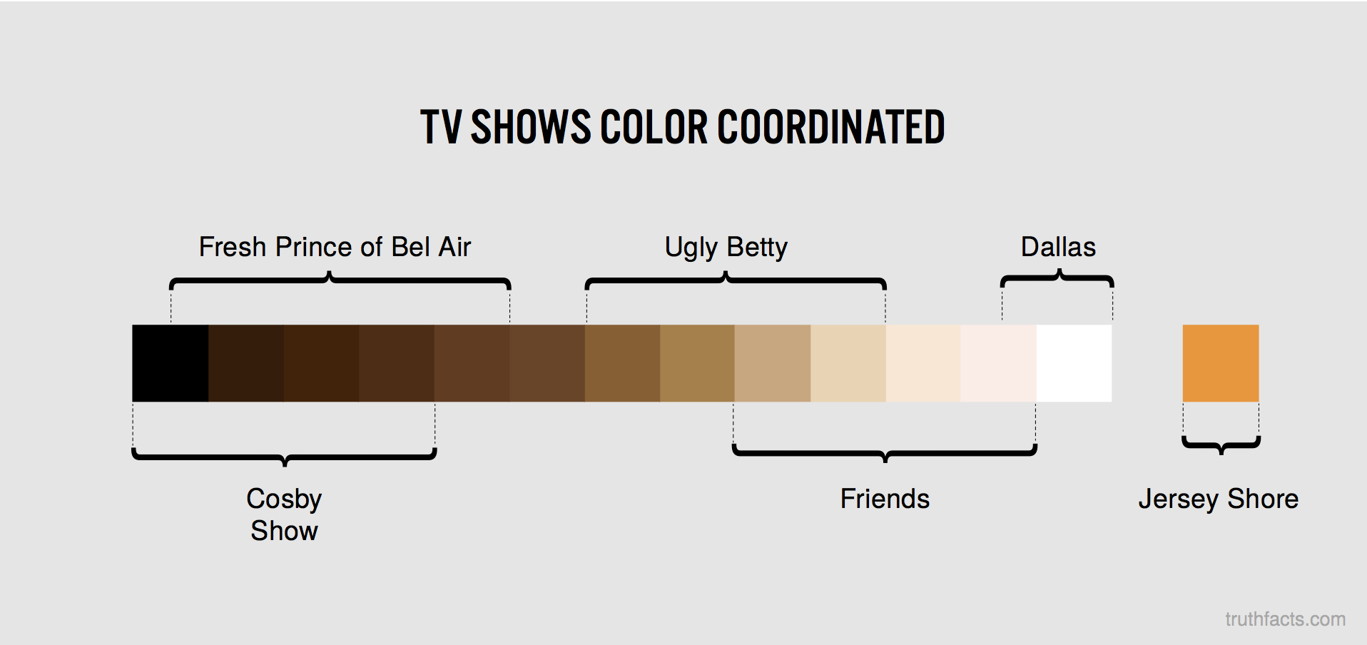 TV hows color coordinated