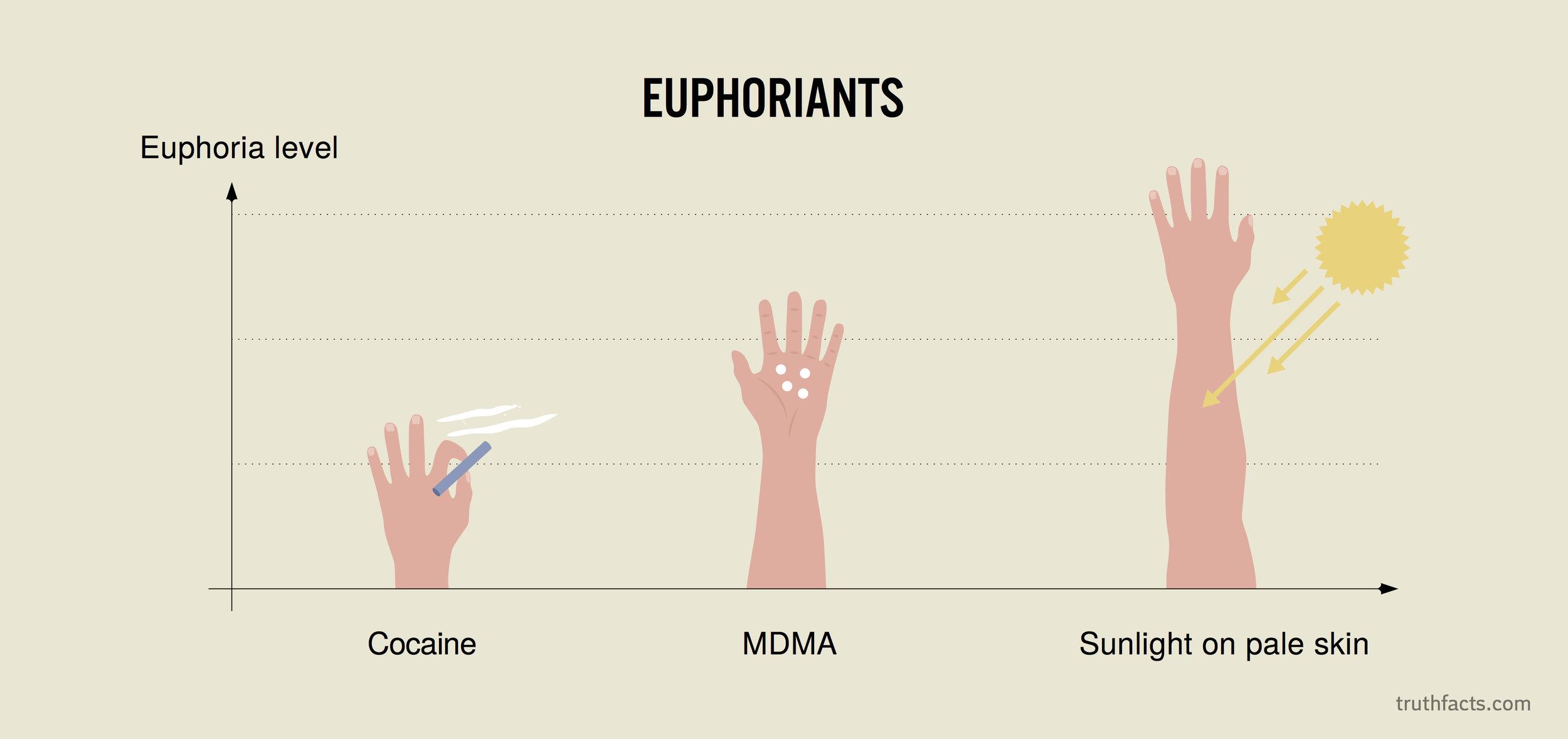 Euphoriants