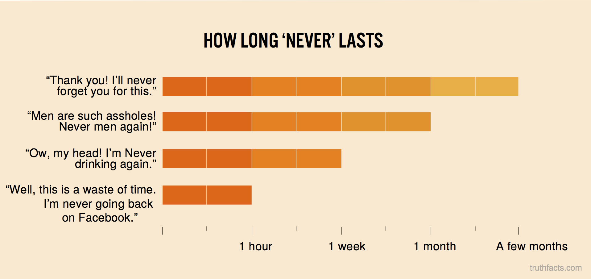 "How long ""never"" lasts"