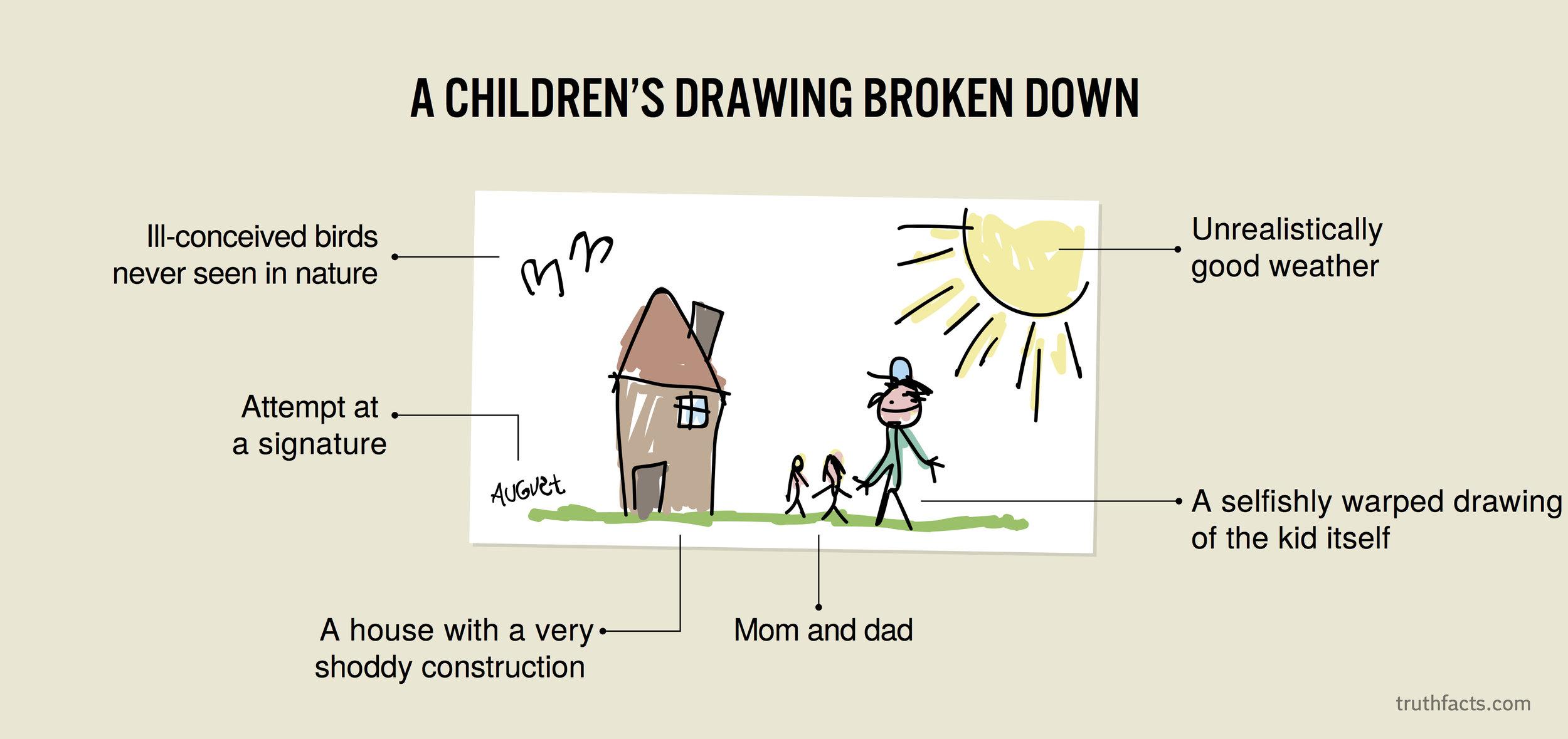 A children's drawing broken down