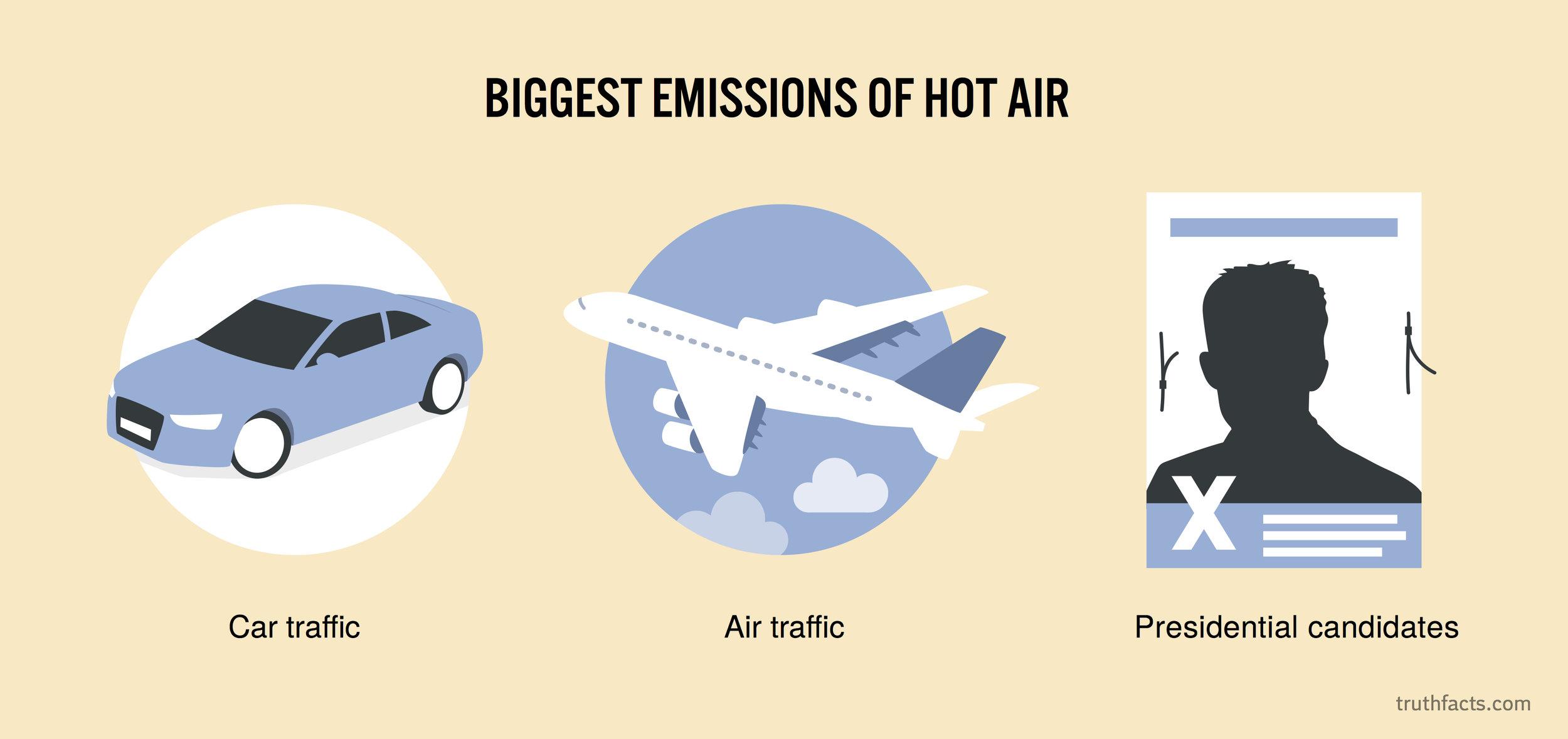 Biggest emissions of hot air