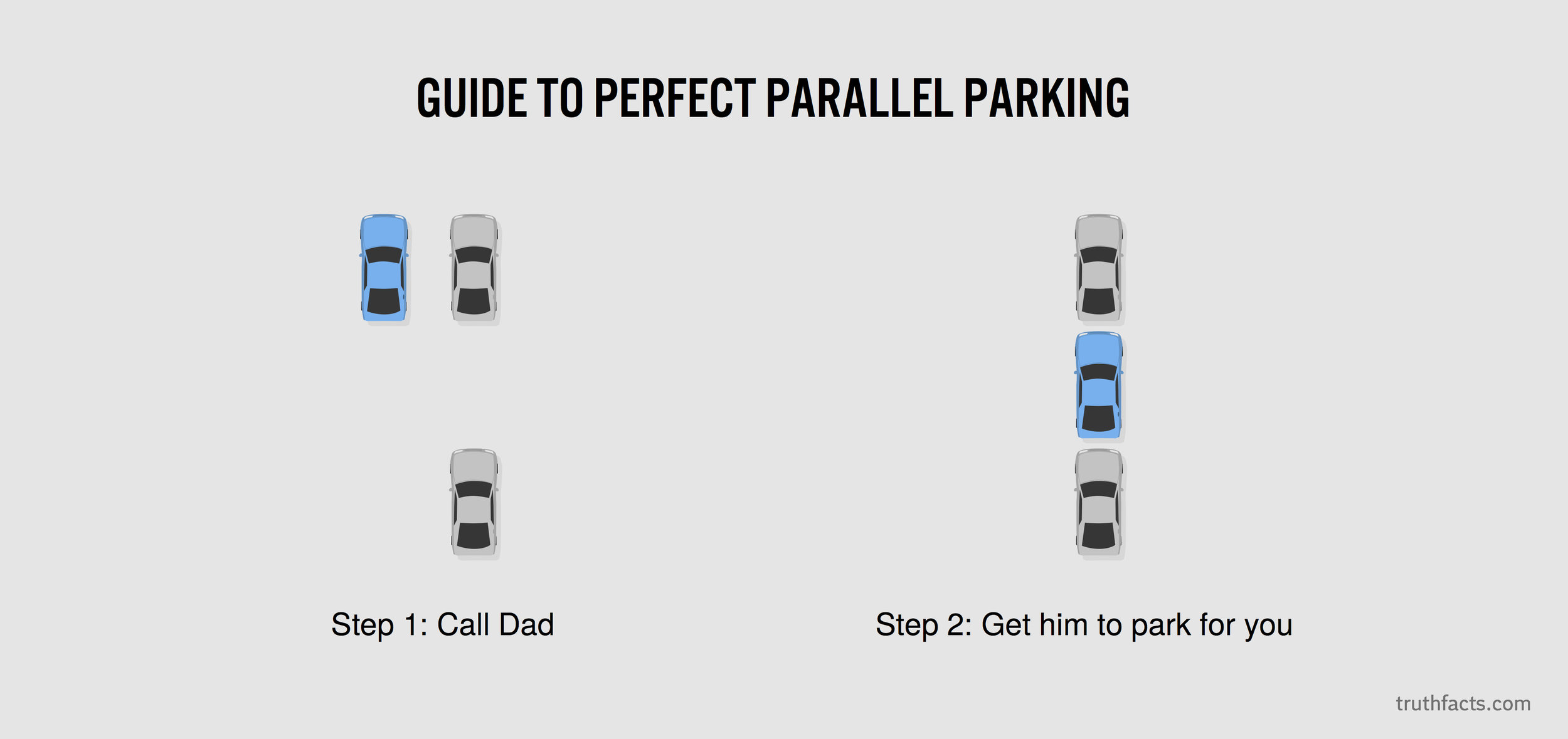 Guide to perfect parallel parking