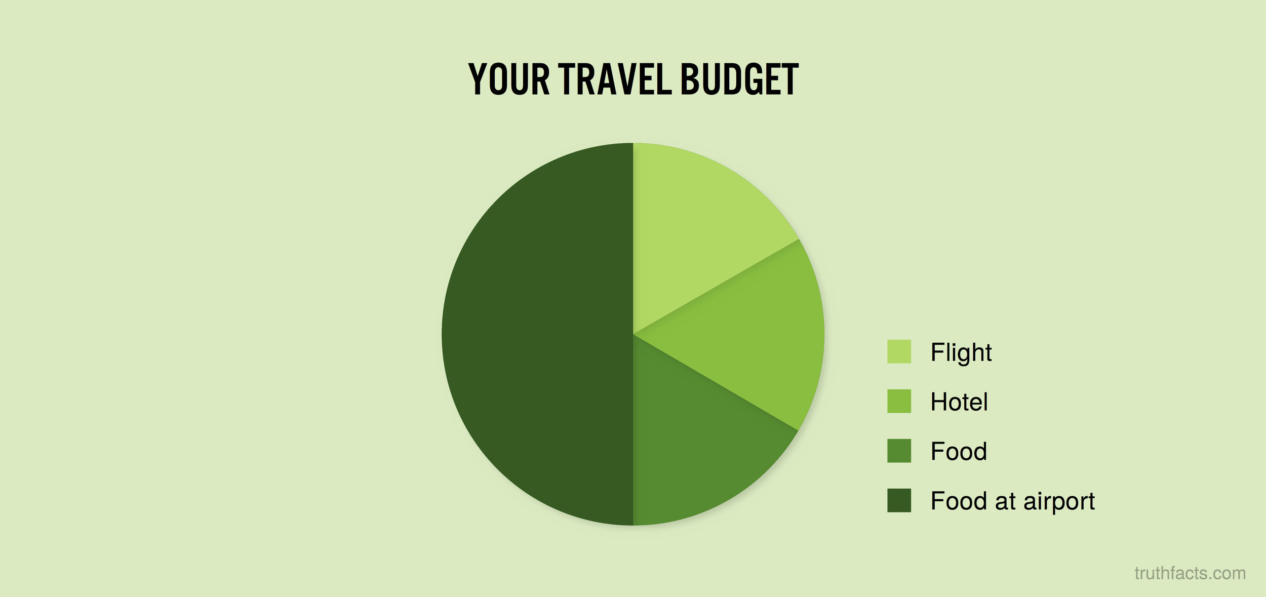 Your travel budget