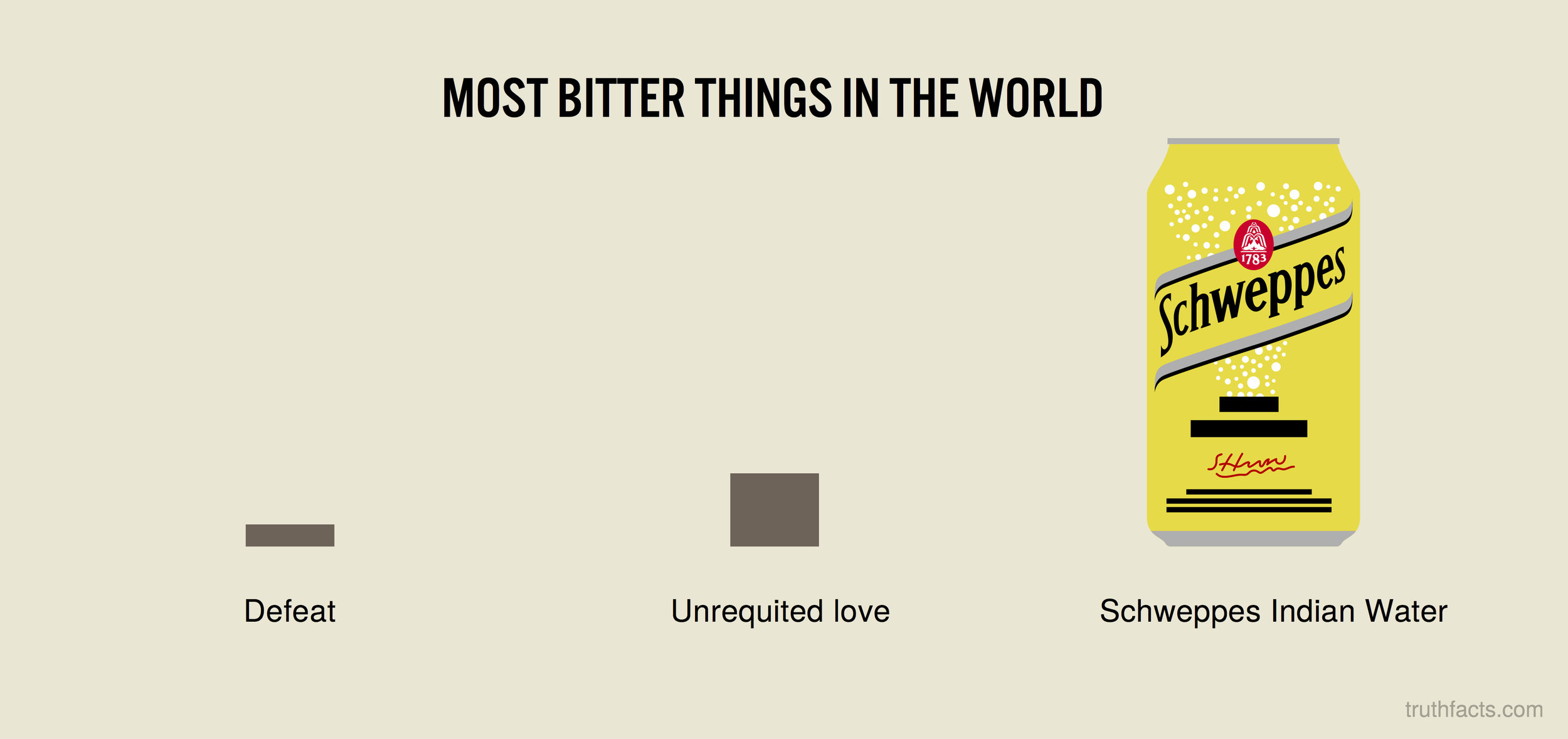 Most bitter things in the world