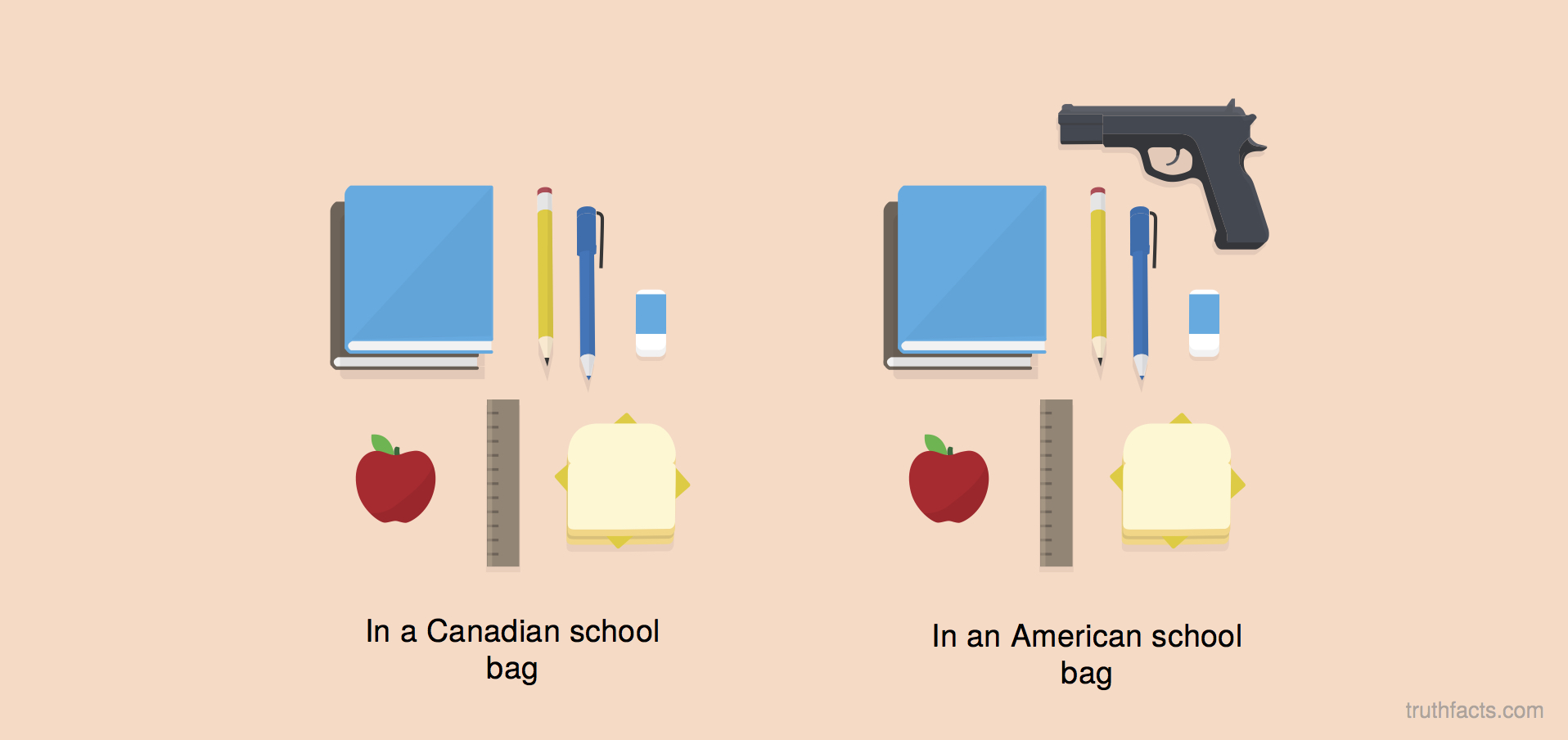 American school vs. Canadian schools