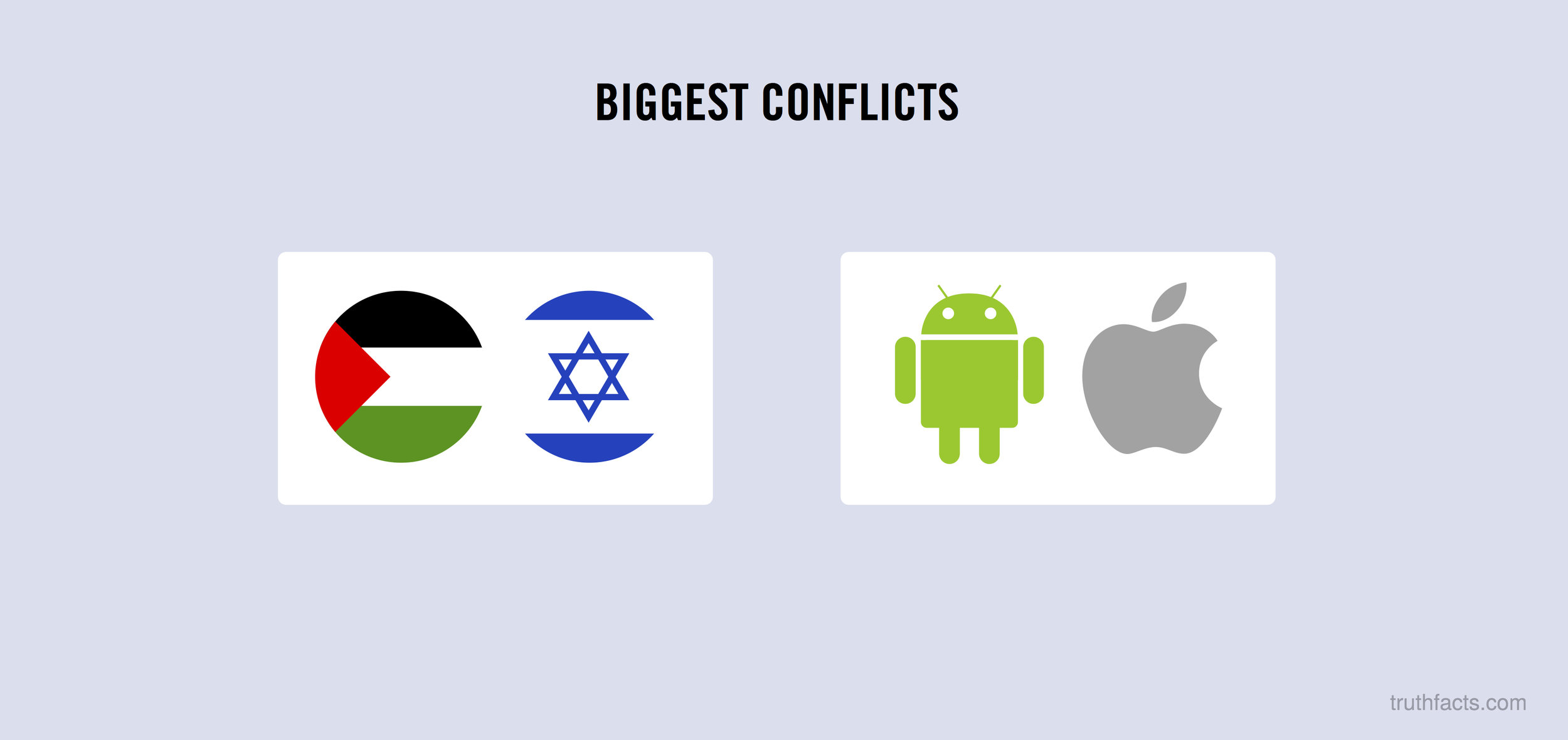 Biggest conflicts