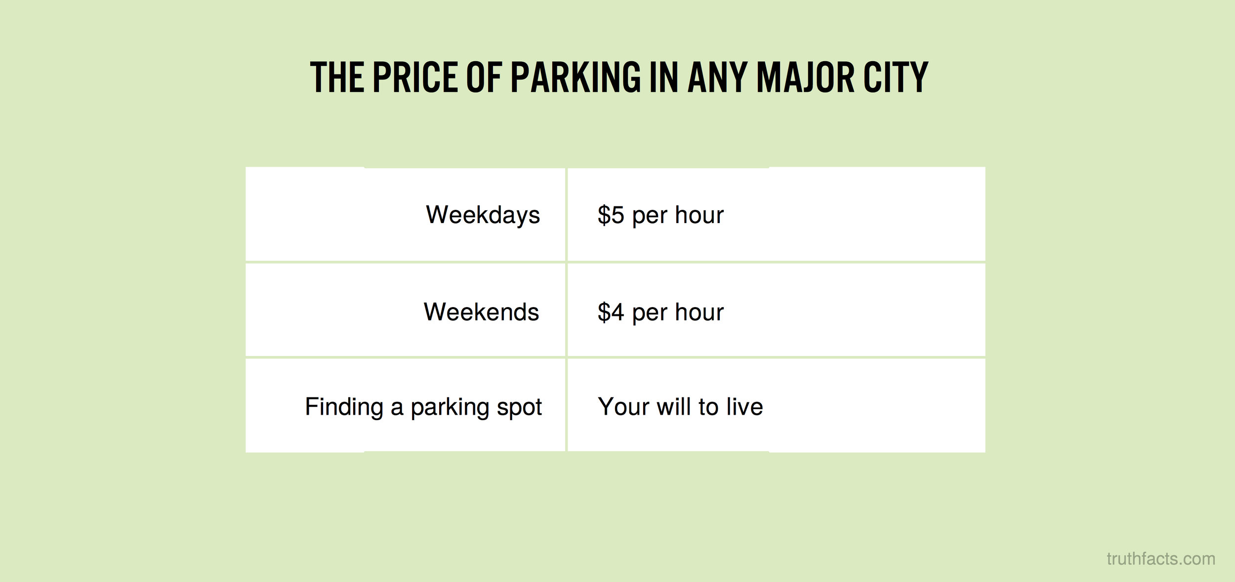 The price of parking in any major city