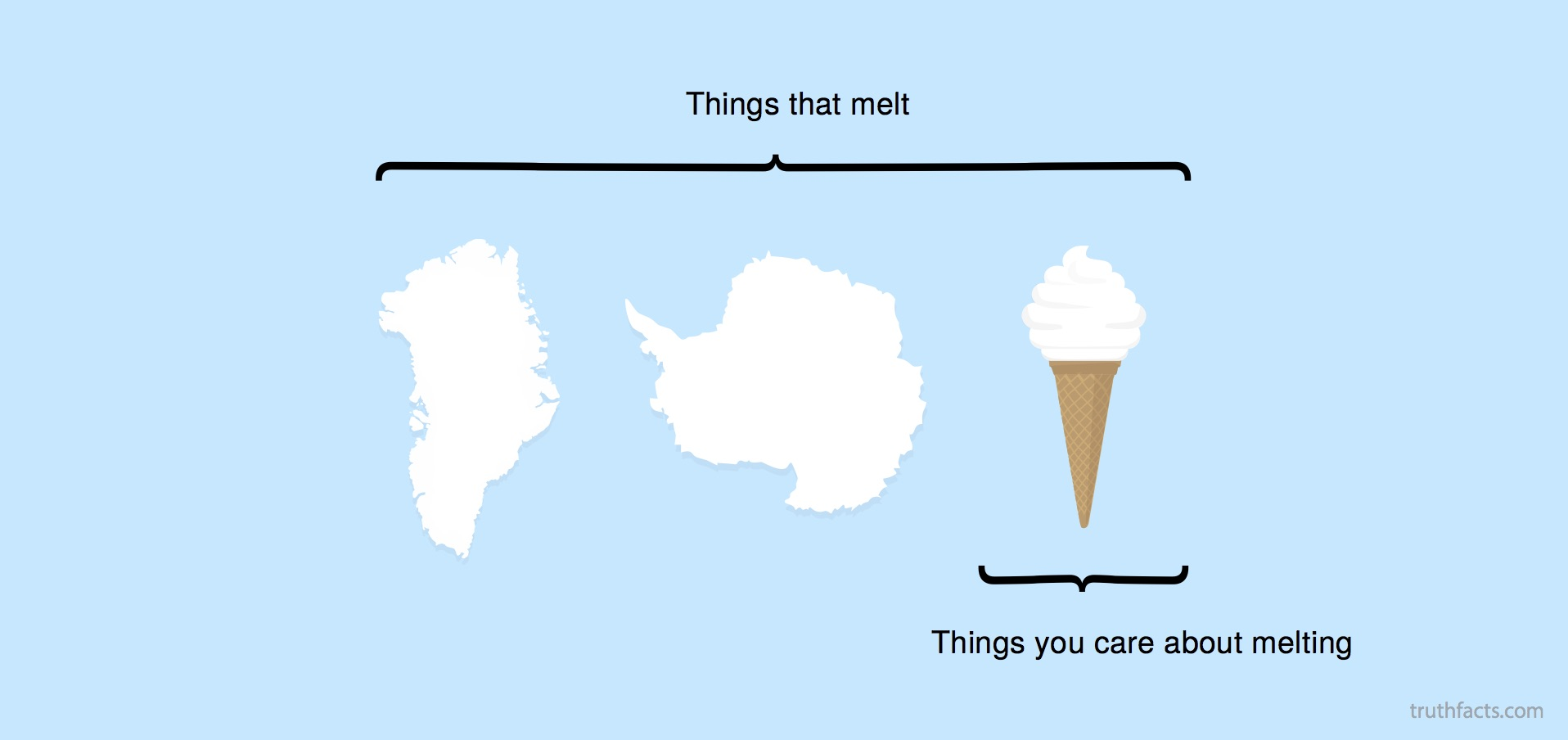 Things that melt
