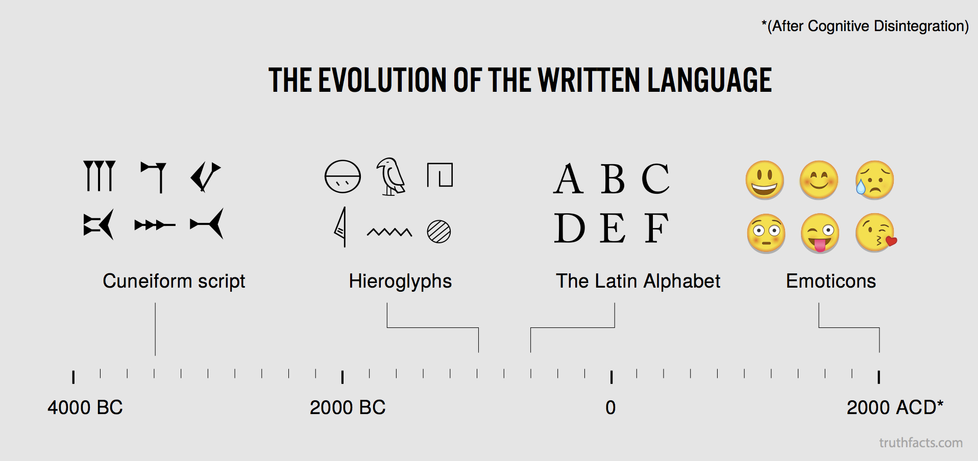 The evolution of the written language