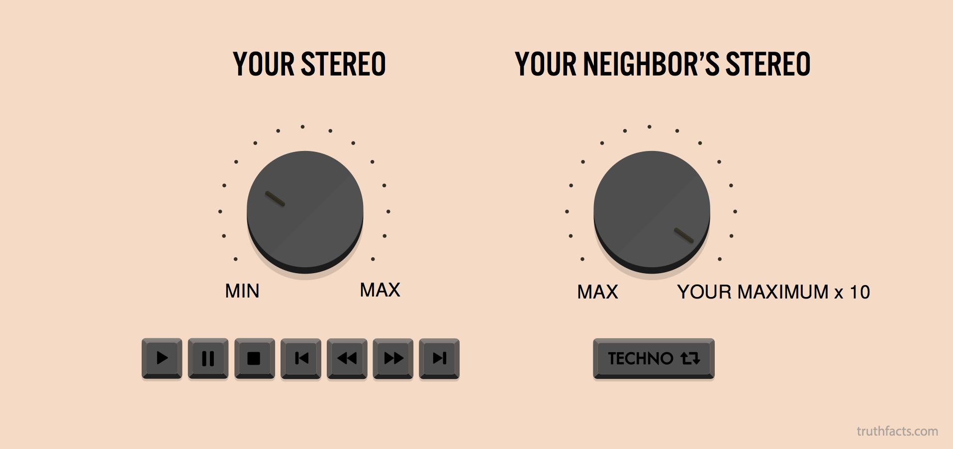 your stereo vs. your neighbor's stereo