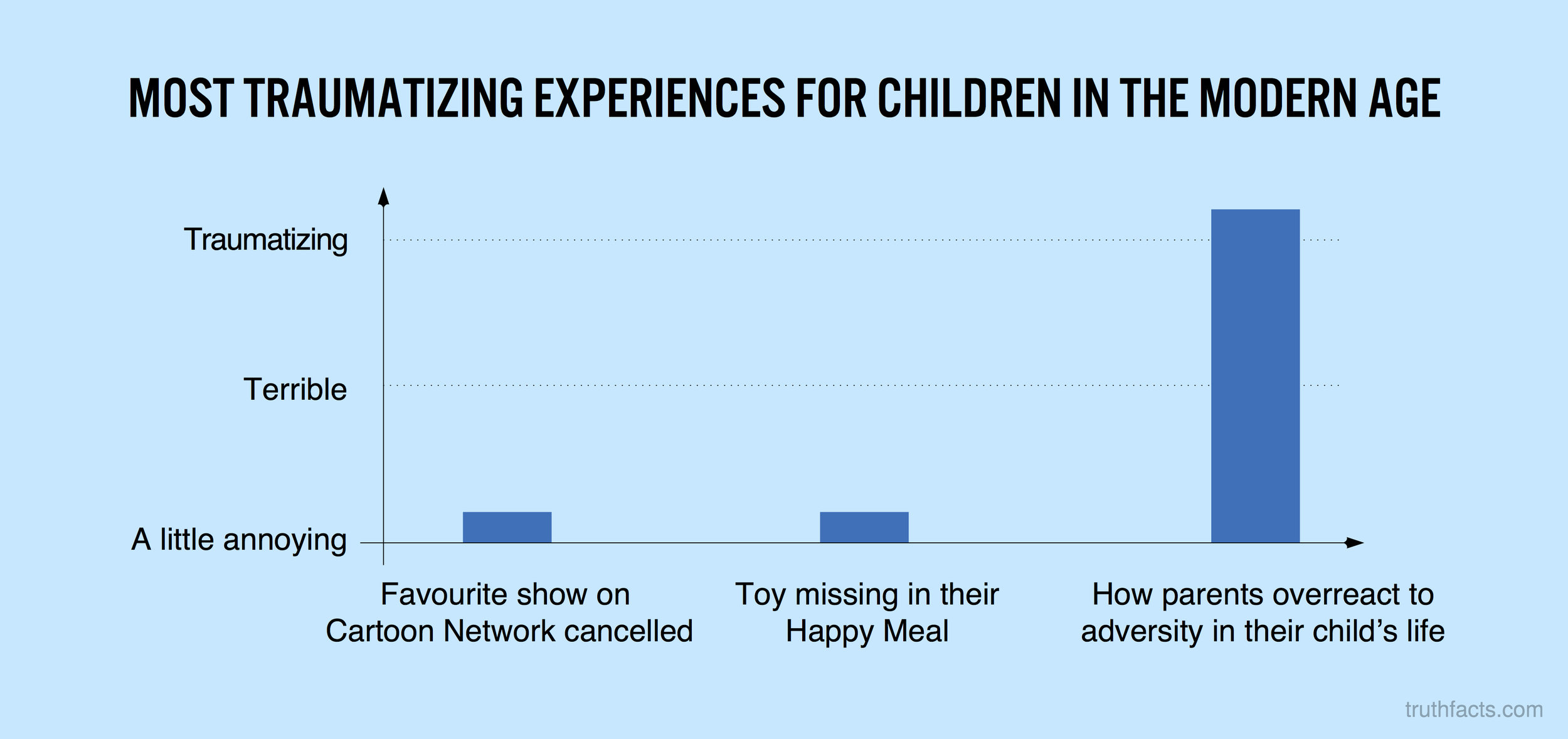 Most traumatising experiences for children in the modern age