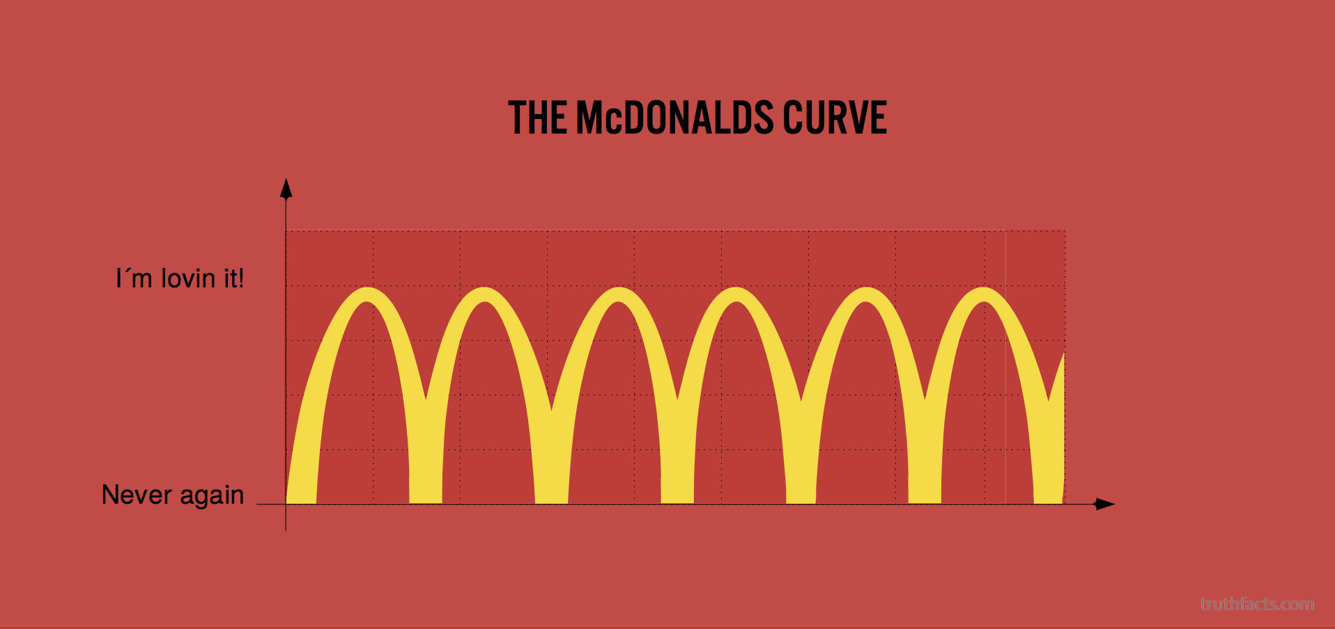 The McDonalds curve