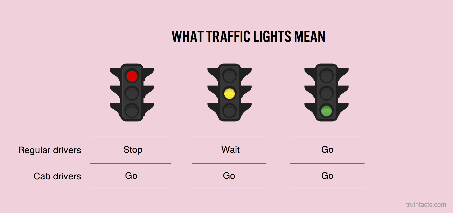 What traffic lights mean