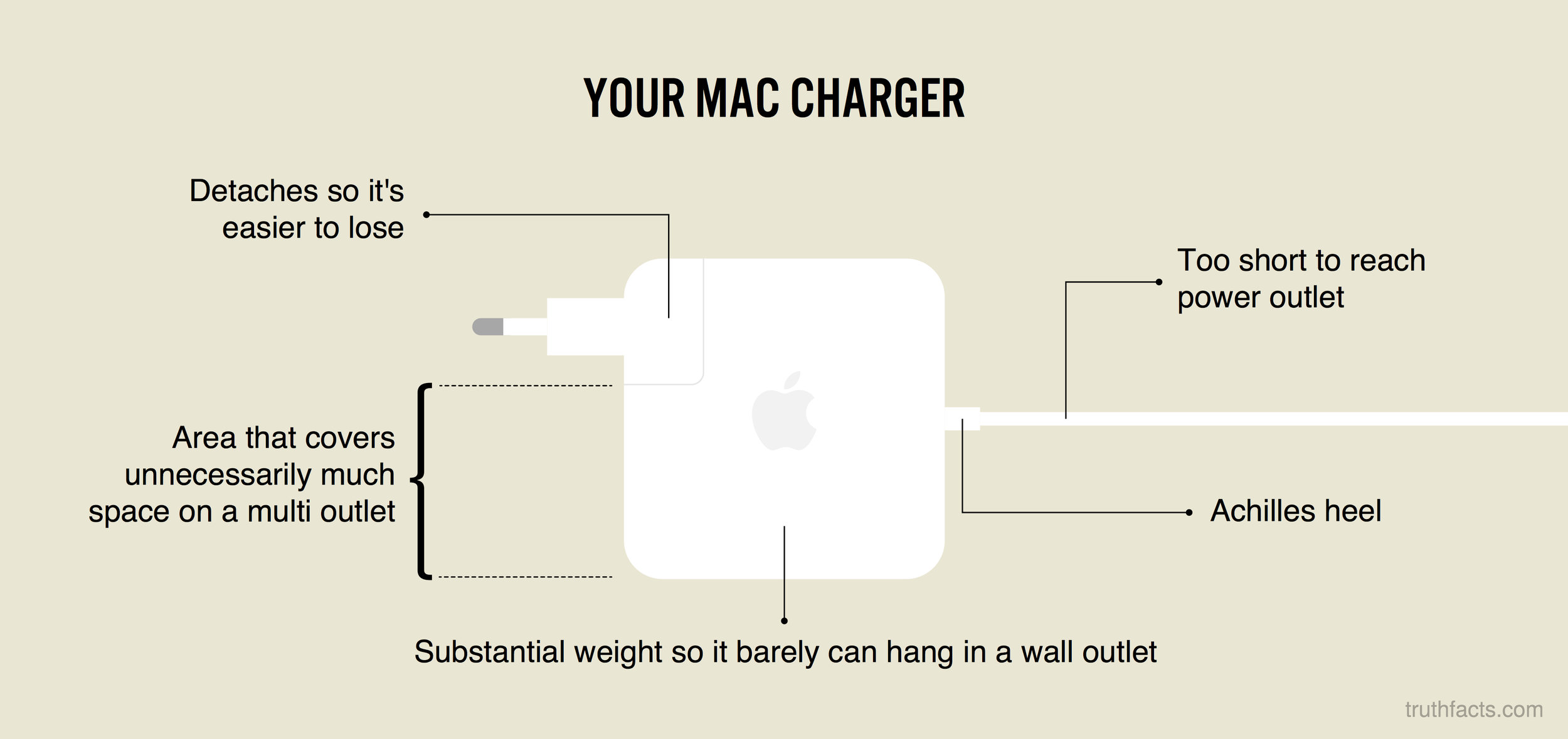 Your mac charger