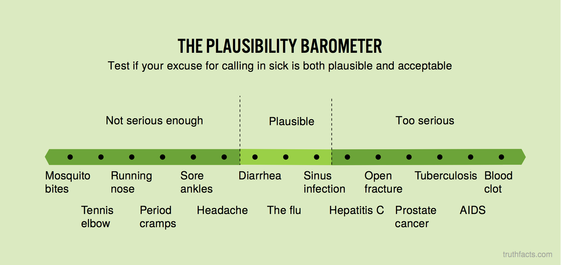 The plausibility barometer