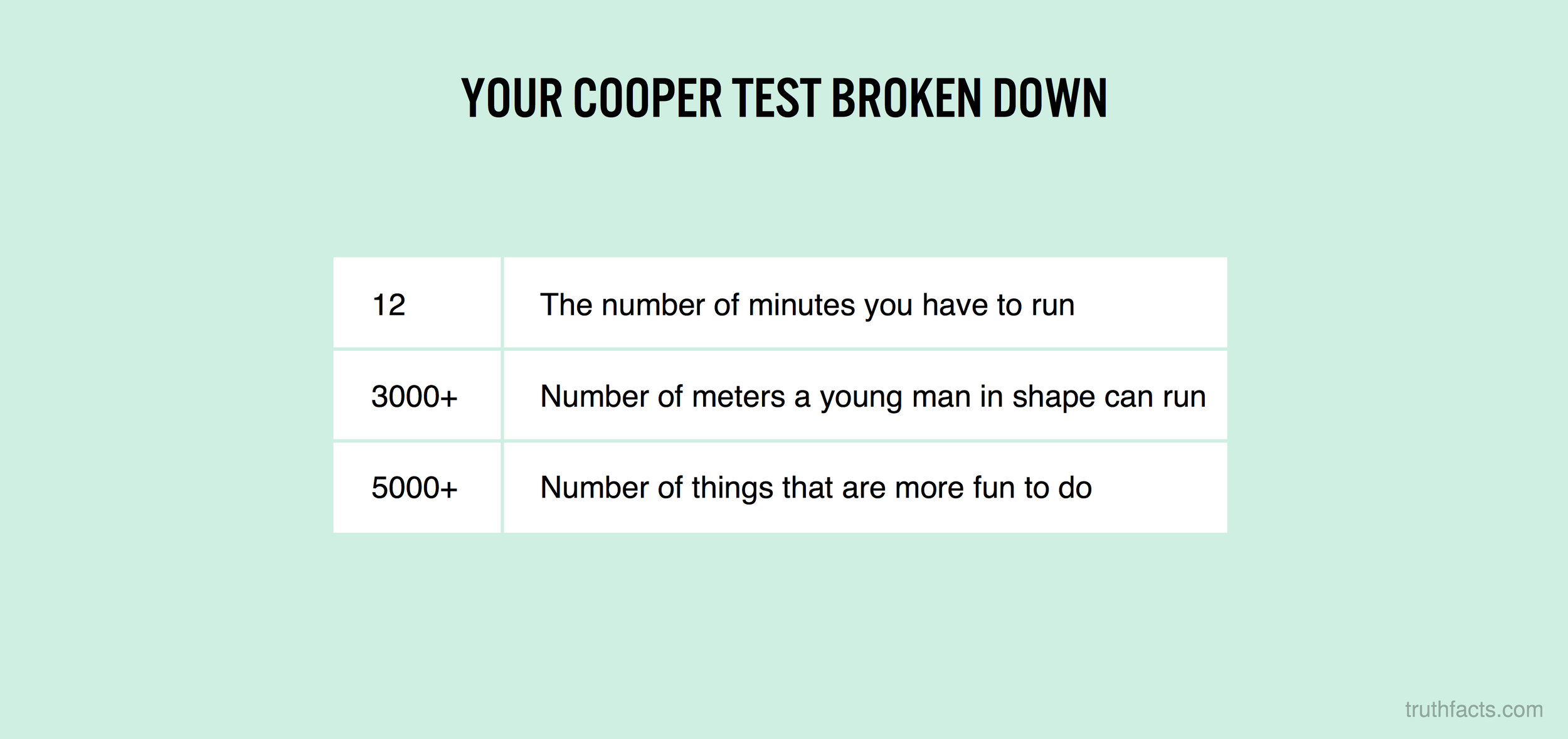 Your cooper test broken down