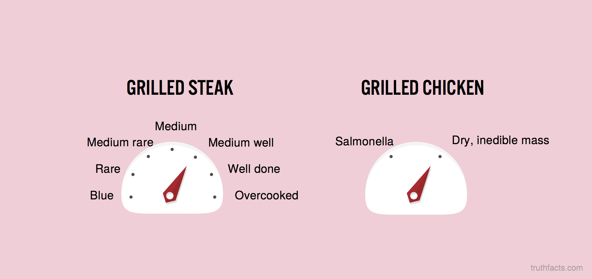 Grilled steak vs. chicken