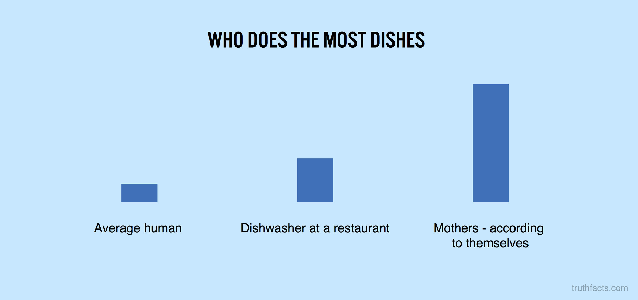 Who does the most dishes