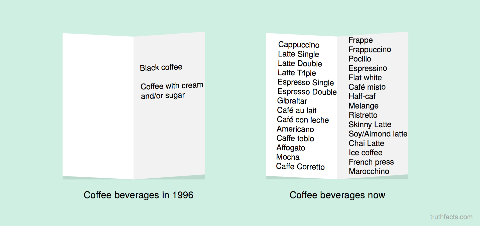 coffee then vs. now